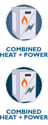 Combined Heat + Power